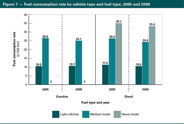 2009 canadian vehicle survey summary report natural resources canada rh oee nrcan gc ca Diesel Engine Fuel Consumption Calculator Diesel Engine Fuel Consumption Calculator