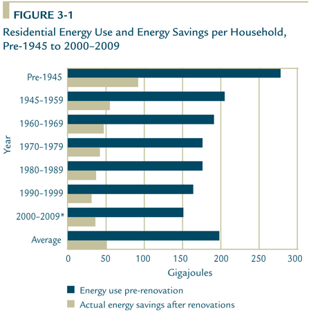 Residential Energy Use And Savings Per Household Pre 1945 To 2000 2009