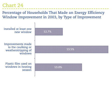 2003 Survey Of Household Energy Use Summary Report
