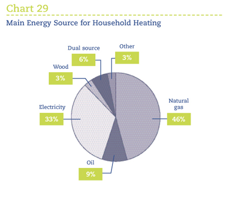 energy sources chart. Main Energy Source for