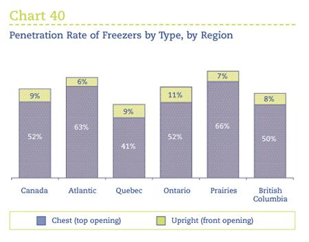 Penetration Rates 64