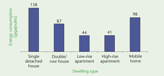 Energy Consumption Per Household (gigajoules) By Dwelling Type, ...