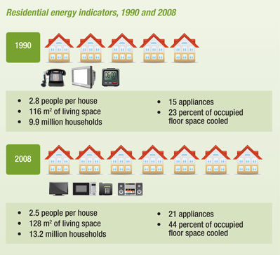 Residential Energy Indicators 1990 And 2008