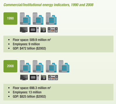 Commercial Institutional Energy Indicators 1990 And 2008