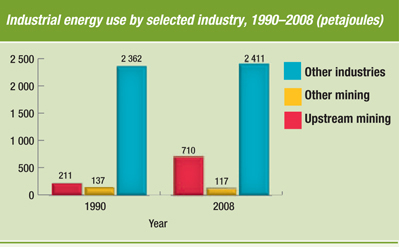 Industrial Energy Use By Selected Industry 1990 2008 Petajoules