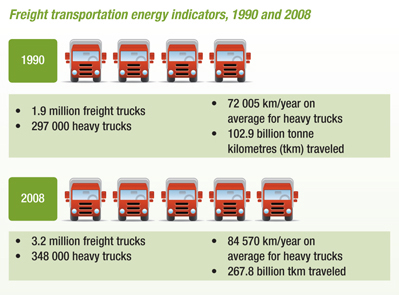 Freight Transportation Energy Indicators 1990 And 2008