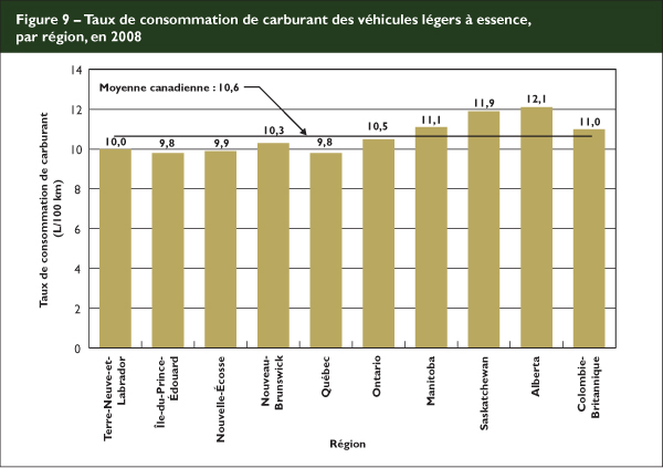 Consommation voiture essence moyenne
