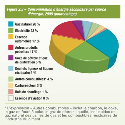 Évolution De L'Efficacité Énergétique Au Canada, De 1990 À 2008